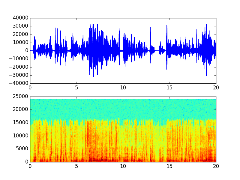 Sampling audio files with python - ( )( ) dev thoughts